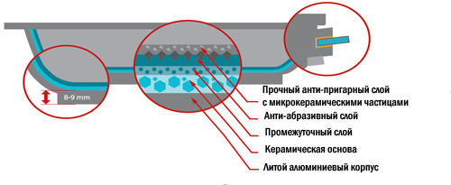 Схема построения покрытия сковороды